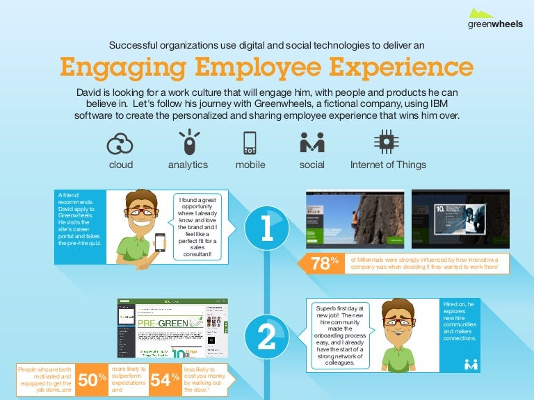 Engaging Employee Experiences Infographic