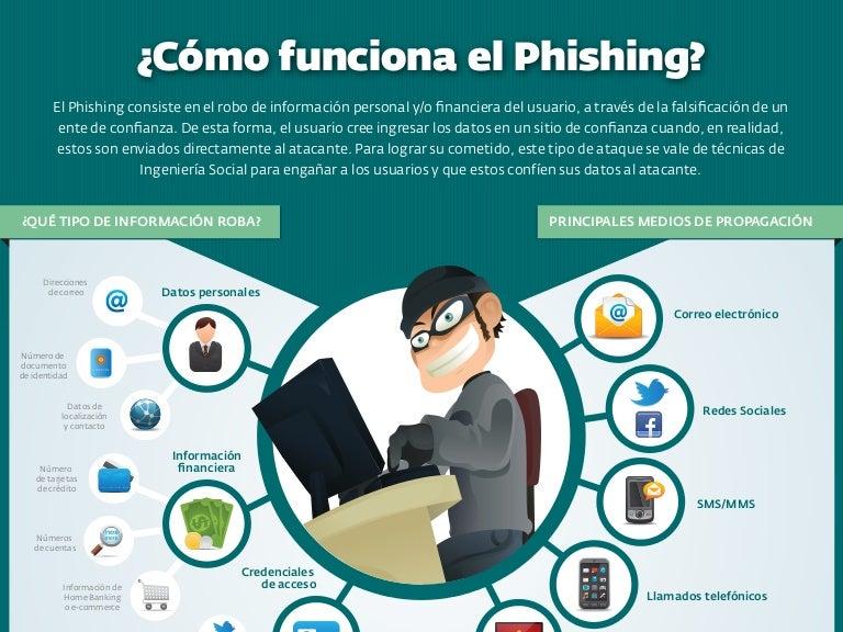 Resultado de imagen de phishing