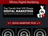 Infograhpic on the Top Trends that will Shape Digital Marketing