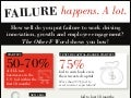 Failure Happens A Lot: Put Failure to Work for Your Organization