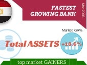 Infographic: Fastest growing Egyptian banks in t.assets 03.2016