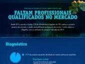Faltam profissionais qualificados no mercado | Infogáfico