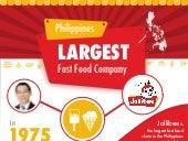 Jollibee Philippines, Infographic by PayrollHero