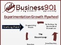Experimentation Growth Flywheel