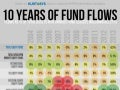 A Decade of Fund Flows in One Infographic