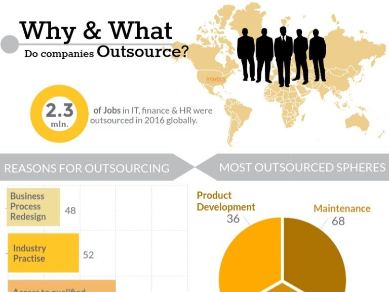 what company outsources the most