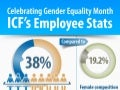 ICF's Employee Stats | Celebrating Gender Equality