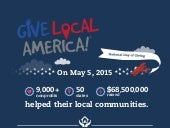 Infographic: Give Local America 2015 Results