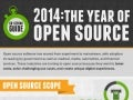 60 Second Guide: 2014 - The Year of Open Source