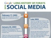 Google's Long History Of Forays Into Social Media
