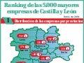 Grafica 5000 mayores empresas de Castilla y León
