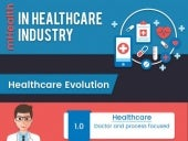 mHealth apps in time of Digitized Healthcare