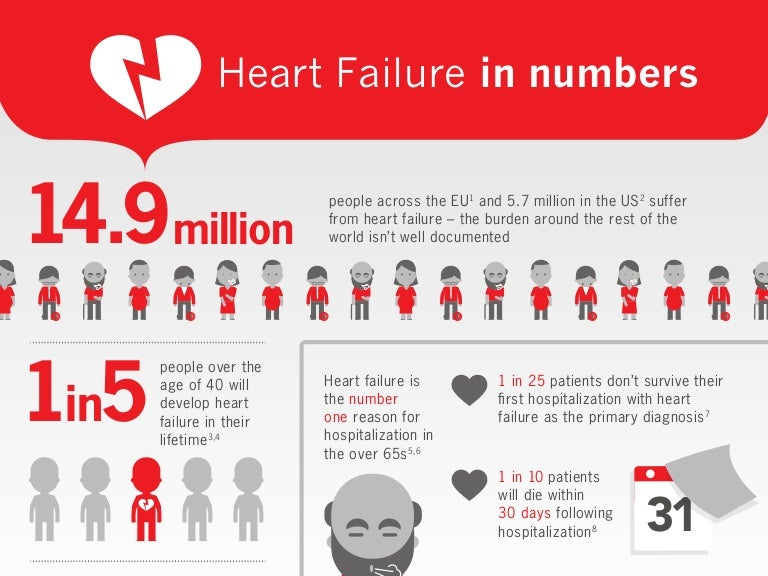 heart failure in numbers