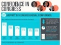 Confidence In Congress [Infographic]