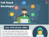 History of Full Stack Development