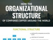 How The Organizational Structure Of Companies Differ Around The World
