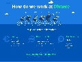 How we work by Divante