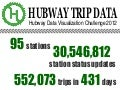 Hubway Half a Million Trip Data