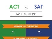 ACT vs. SAT Math Sections