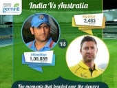 India Vs Australia - A Social Media Analysis