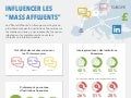 "Influencer Les ""Mass Affluents"" Europe"