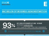 INFOGRAPHIC: Bachelor of Business Administration - Job Placement Statistics · Class of 2014-2015