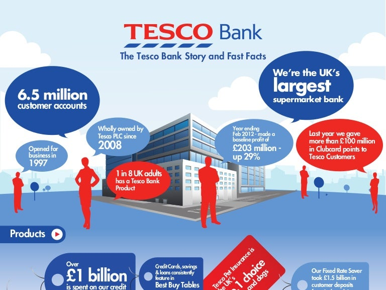 tesco and customer needs 'the one thing that was missing was this great strength of tesco to take the pulse of the customer and know what they need today and be prepared to change and innovate in order to respond to.