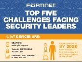 Infographic: Security Leaders Top 5 Challenges