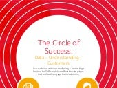 Circle Of Success: Data – Understanding – Customers