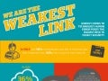 Infographic About The Weakest Links