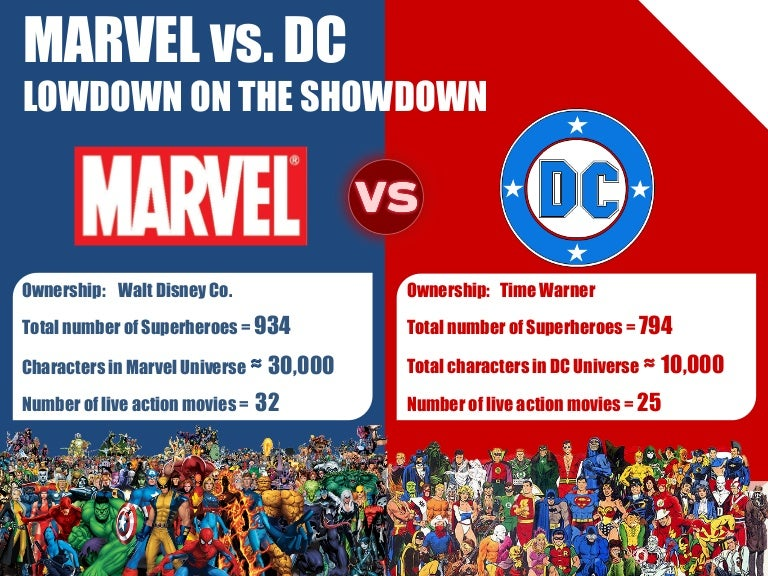 infographic  marvel vs  dc lowdown on the showdown