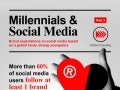 Infographic: Millennials and Social Media - Brand expectations on social media based on a global study among youngsters