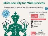 Multi-Security for Multi-Devices - Infographic