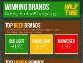 Halftime Results: Which Brands are Winning Football Tailgaters?