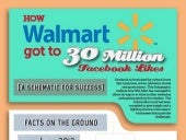 Wishpond Infographic Walmart