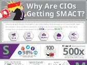 [Infographic] Why Are CIOs Getting SMACT?