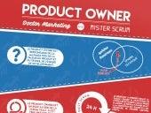 Infographie Product Owner par Cabestan