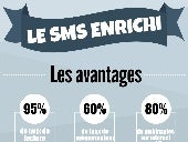 Infographie sms enrichi par cabestan