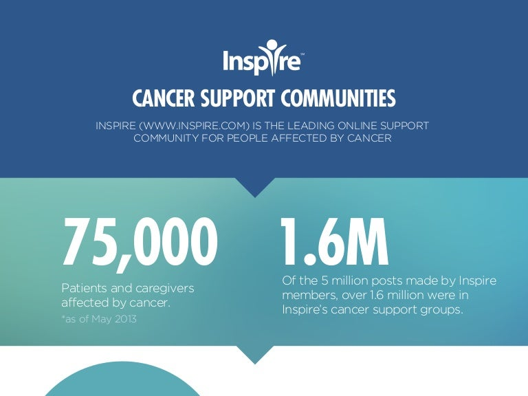 Inspire Cancer Support Groups By The Numbers