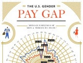 The U.S. Gender Pay Gap: State by State