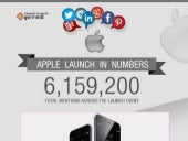 Apple Launch in Numbers - Twitter Analysis
