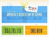 Give Local America 2014: Biggest Giving Day Ever