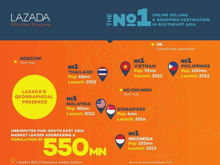 Lazada E-commerce Statistics Across Southeast Asia