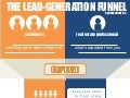 Lead Generation Follow Up