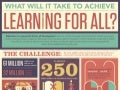 Infographic: What Will It Take to Achieve Learning for All