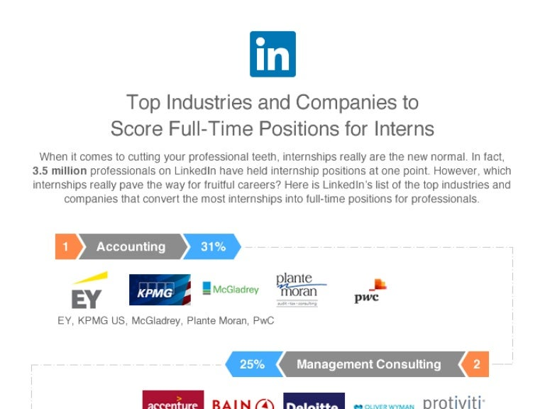 Top Industries and Companies to Score Full-Time Positions for Interns