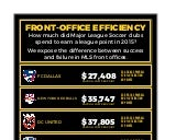 Major League Soccer 2015 Front Office Efficiency