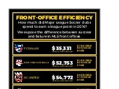 Major League Soccer 2016 Front Office Efficiency