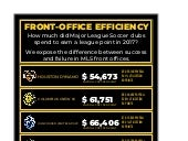 Major League Soccer 2017 Front Office Efficiency