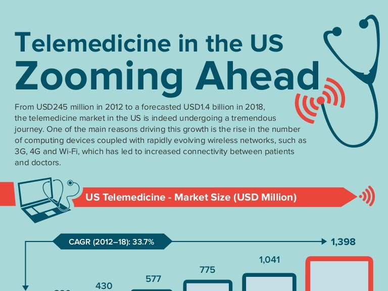 US Telemedicine Market is Set for CAGR of 33 7% in 2018 | An